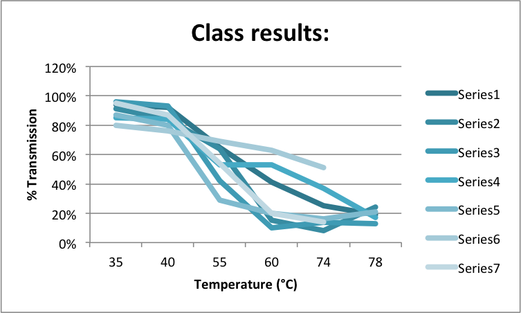 effect of temperature on beetroot membrane Essay on effect of ethanol on beetroot membrane the aim of this experiment is to use beetroot to examine the effect of temperature on cell membranes and link the.